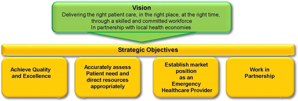 visions and values west midlands ambulance service nhs foundation